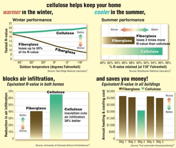 Cellulose Comparison Chart