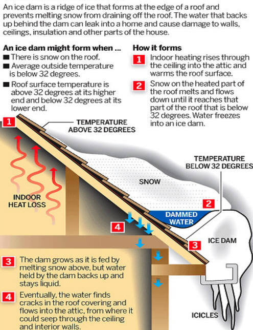 Ice Dam Insulation New York & New Jersey