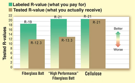 Insulation R Value In The Walls