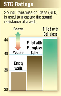 soundproofing cellulose